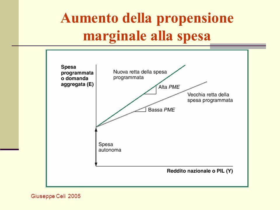 Aumento della propensione marginale alla spesa