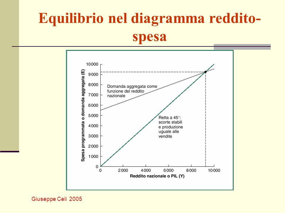 Equilibrio nel diagramma reddito-spesa