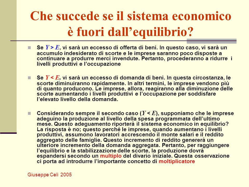 Che succede se il sistema economico è fuori dall'equilibrio