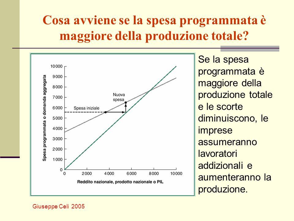 Cosa avviene se la spesa programmata è maggiore della produzione totale