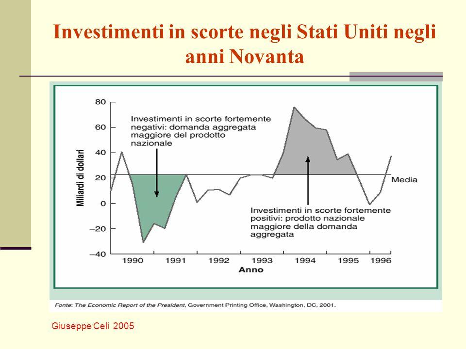 Investimenti in scorte negli Stati Uniti negli anni Novanta