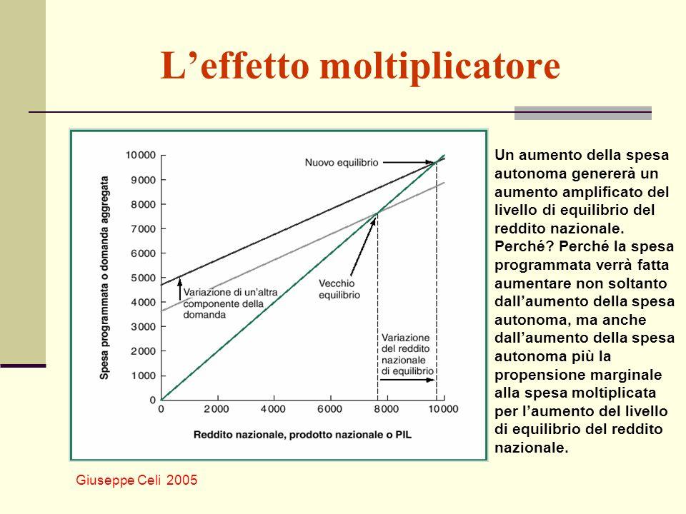 L'effetto moltiplicatore