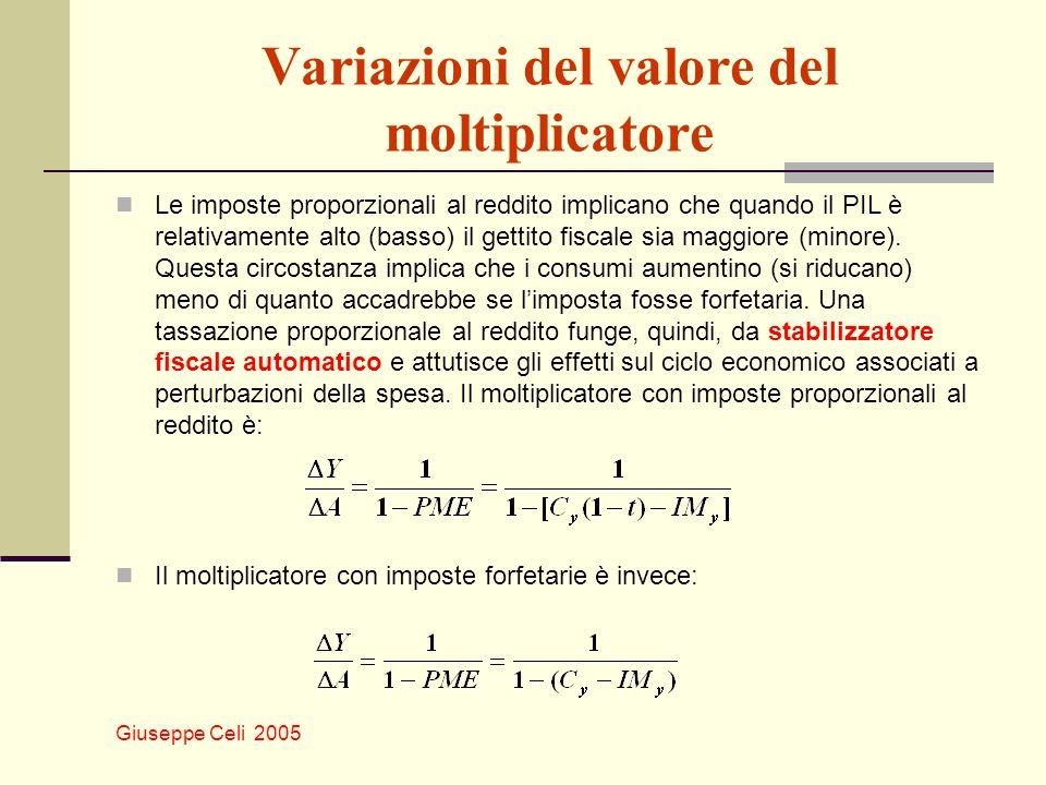 Variazioni del valore del moltiplicatore