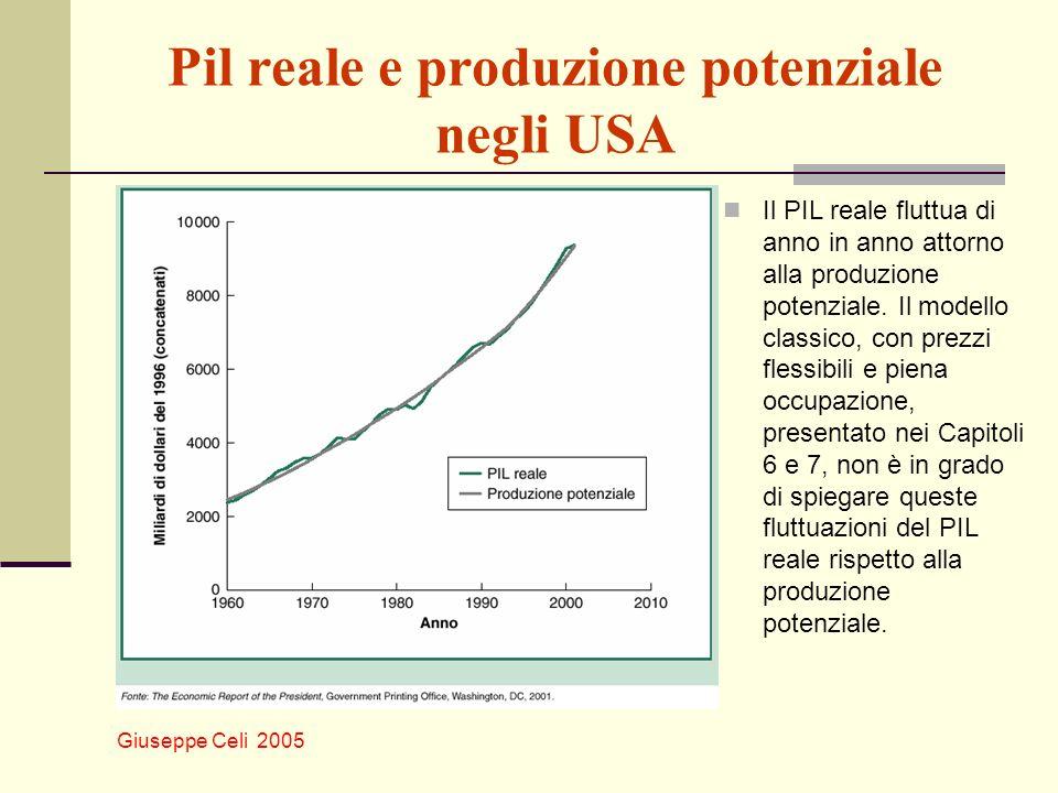 Pil reale e produzione potenziale negli USA