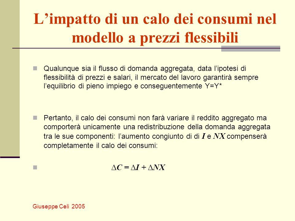 L'impatto di un calo dei consumi nel modello a prezzi flessibili