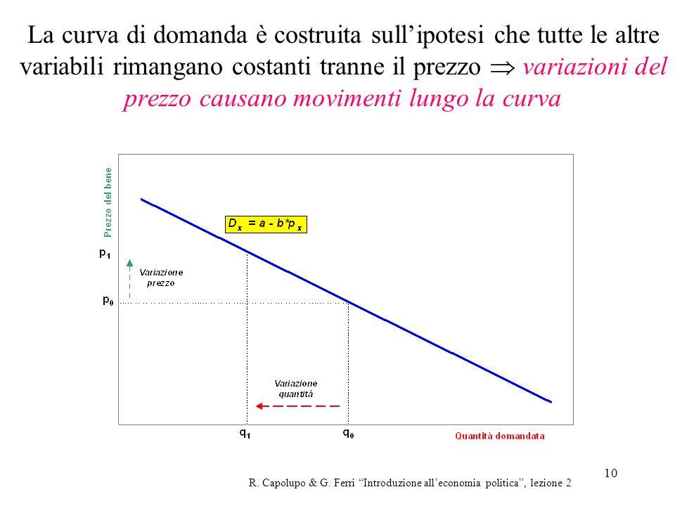 La curva di domanda è costruita sull'ipotesi che tutte le altre variabili rimangano costanti tranne il prezzo  variazioni del prezzo causano movimenti lungo la curva