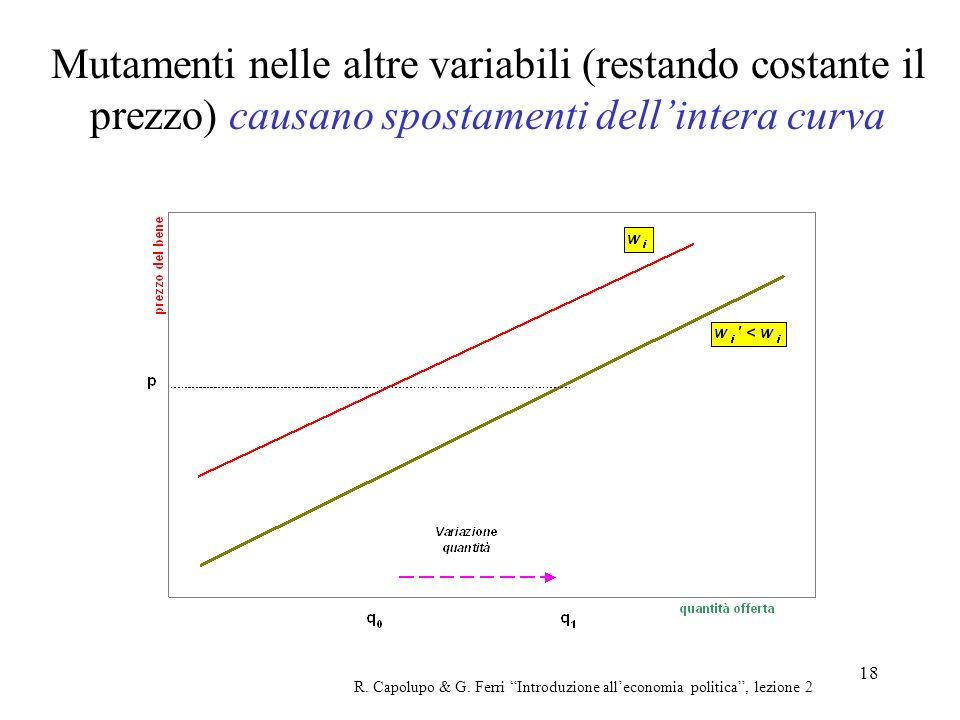 Mutamenti nelle altre variabili (restando costante il prezzo) causano spostamenti dell'intera curva