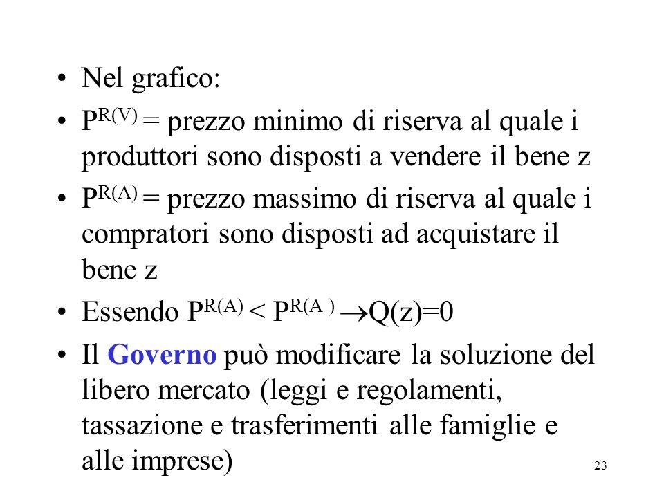 Nel grafico: PR(V) = prezzo minimo di riserva al quale i produttori sono disposti a vendere il bene z.