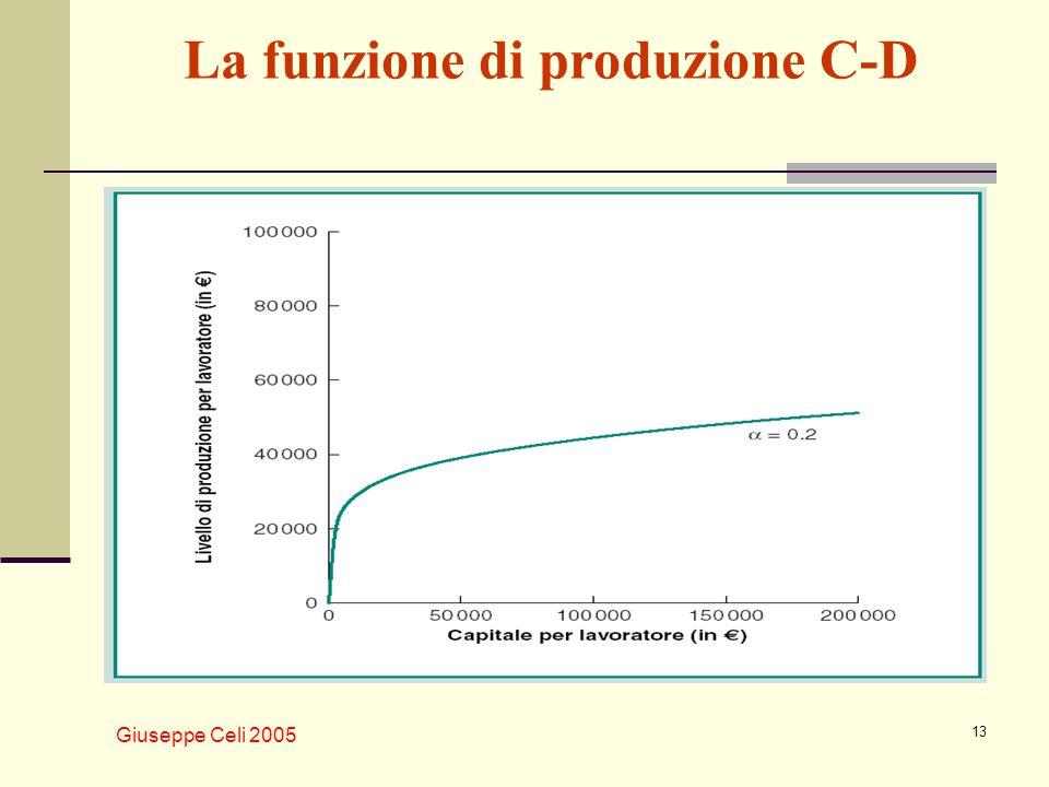 La funzione di produzione C-D