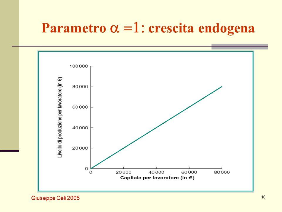 Parametro a =1: crescita endogena