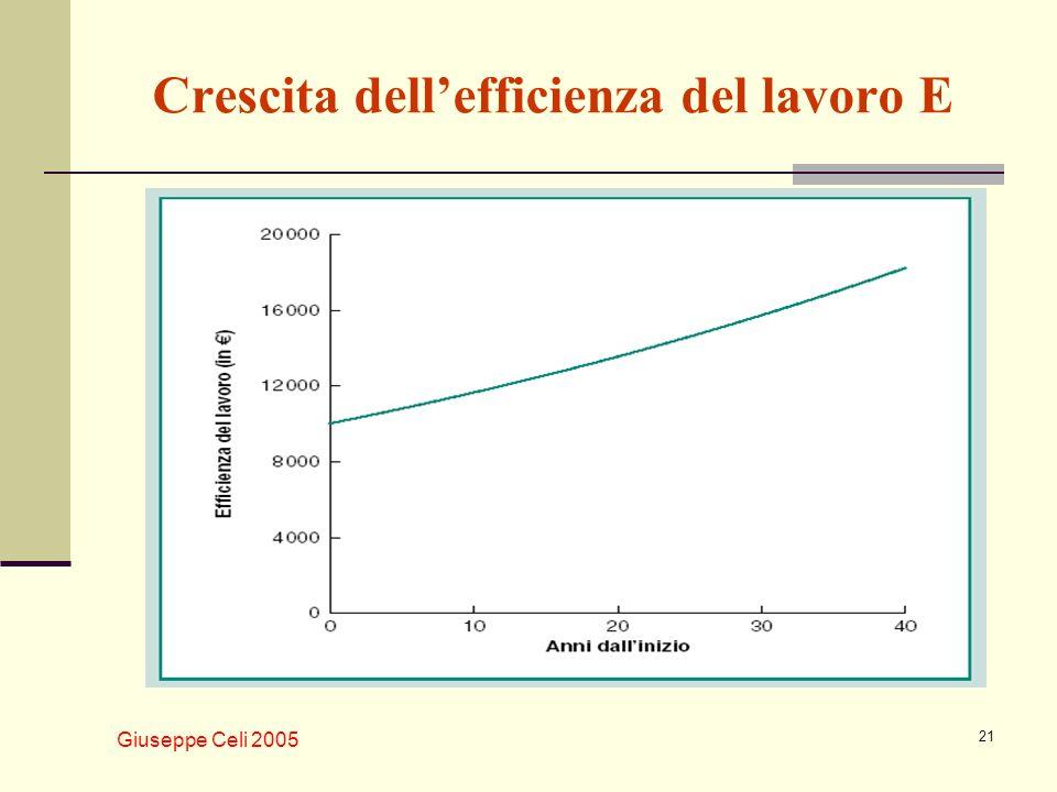 Crescita dell'efficienza del lavoro E