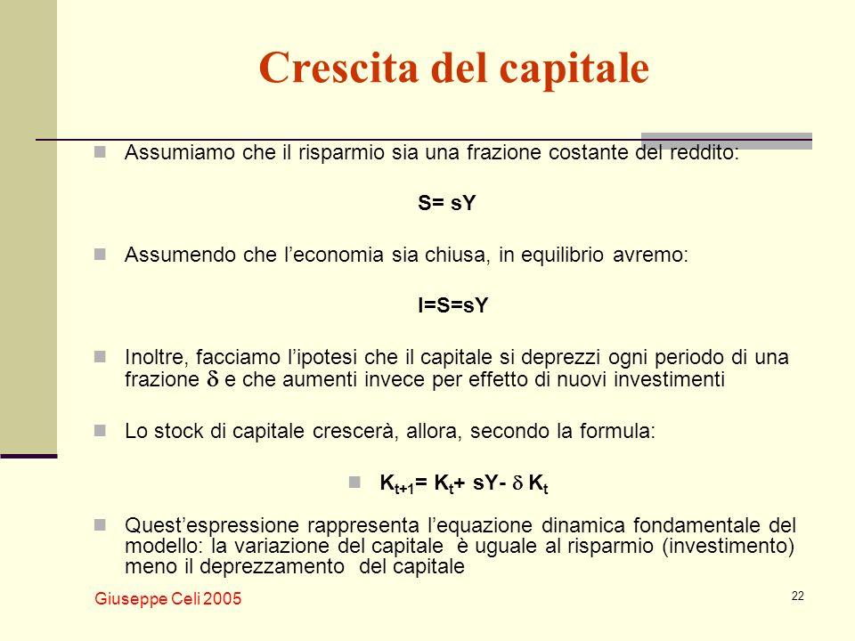 Crescita del capitale Assumiamo che il risparmio sia una frazione costante del reddito: S= sY.