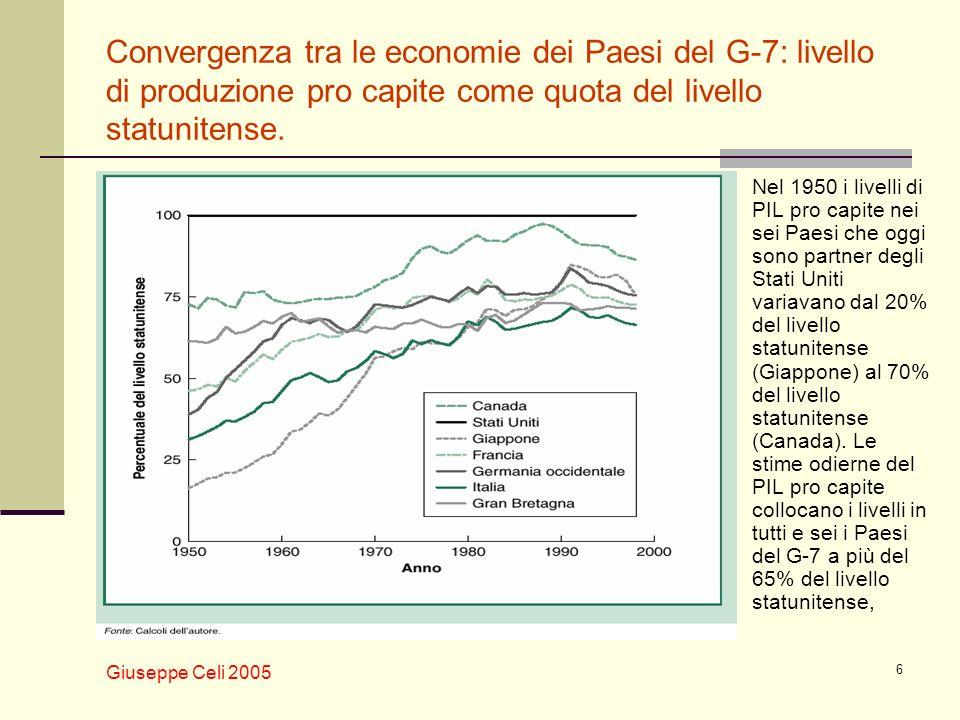 Convergenza tra le economie dei Paesi del G-7: livello di produzione pro capite come quota del livello statunitense.