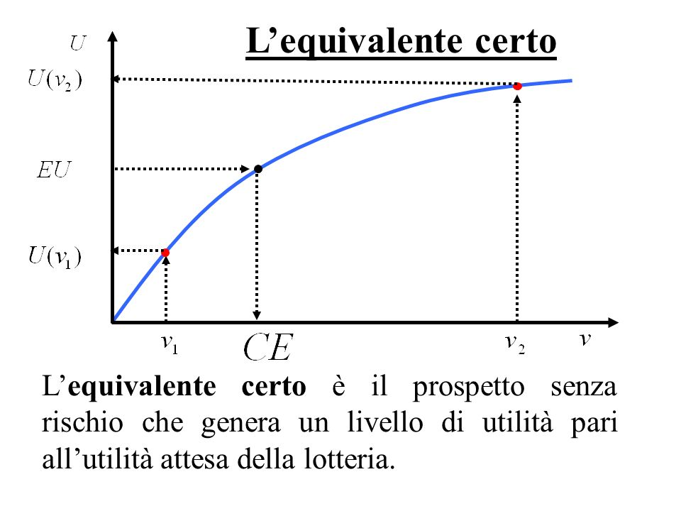 L'equivalente certo L'equivalente certo è il prospetto senza rischio che genera un livello di utilità pari all'utilità attesa della lotteria.