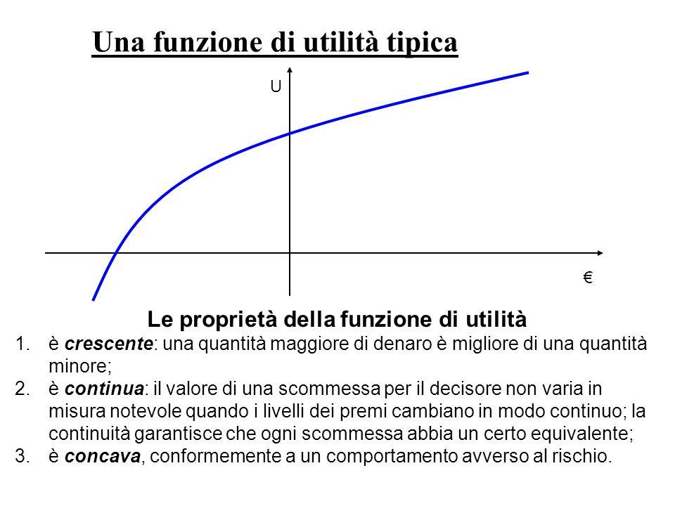 Le proprietà della funzione di utilità