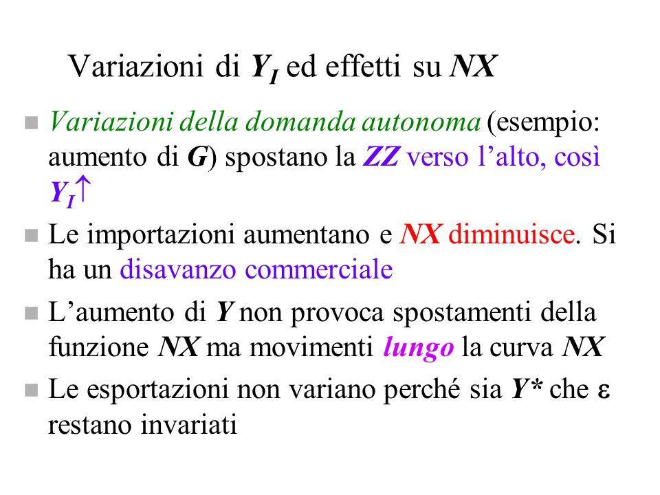 Variazioni di YI ed effetti su NX