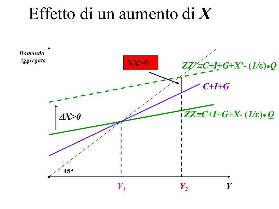 Effetto di un aumento di X