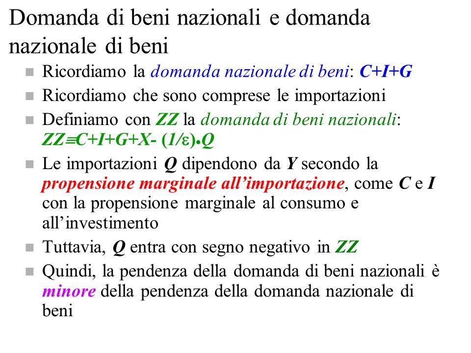 Domanda di beni nazionali e domanda nazionale di beni
