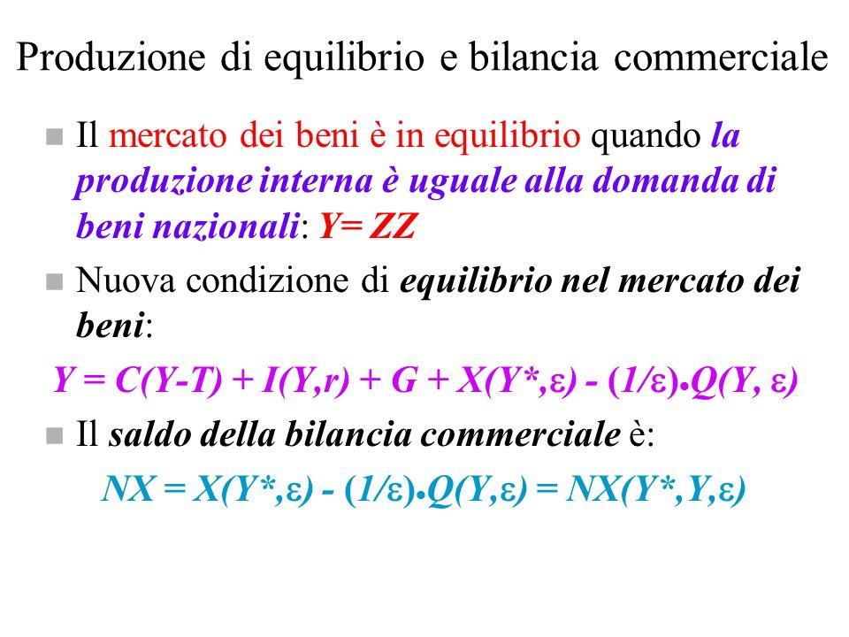 Produzione di equilibrio e bilancia commerciale