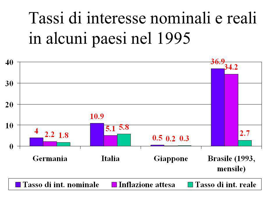 Tassi di interesse nominali e reali in alcuni paesi nel 1995