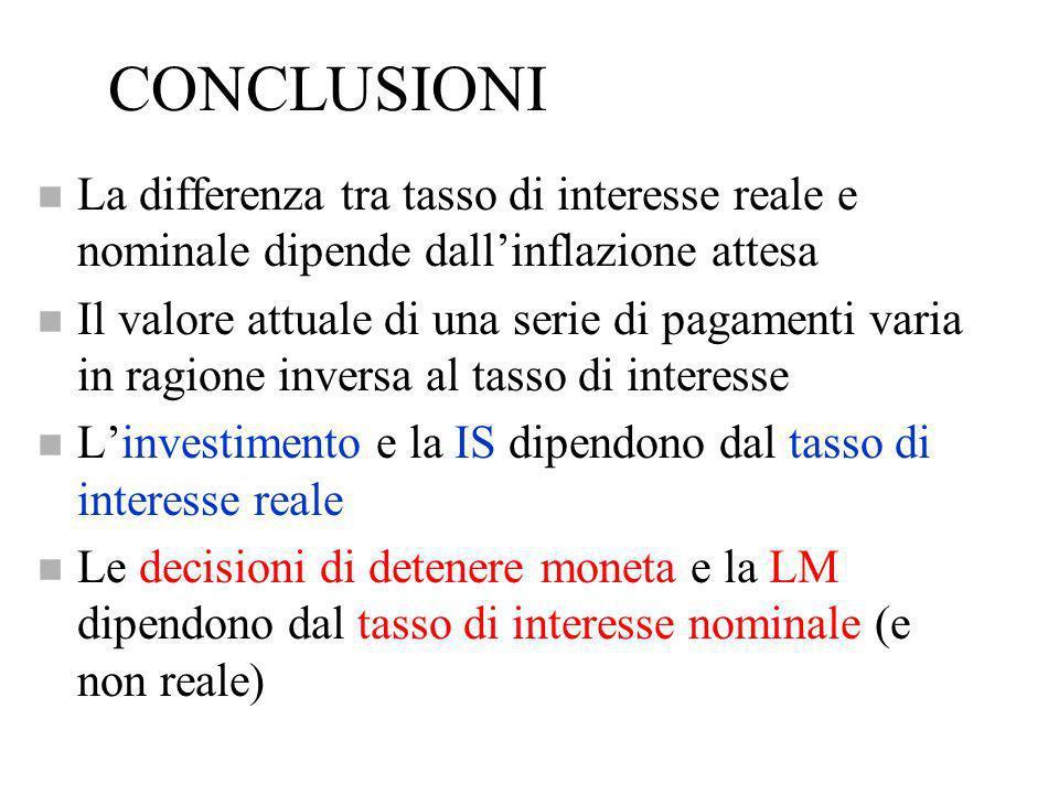 CONCLUSIONI La differenza tra tasso di interesse reale e nominale dipende dall'inflazione attesa.
