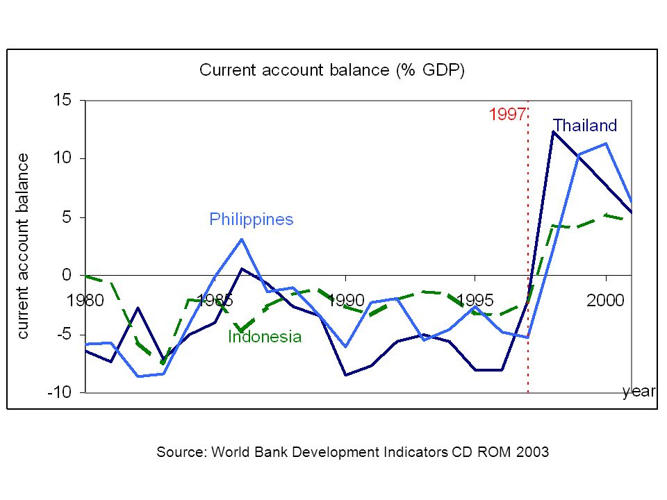 Source: World Bank Development Indicators CD ROM 2003
