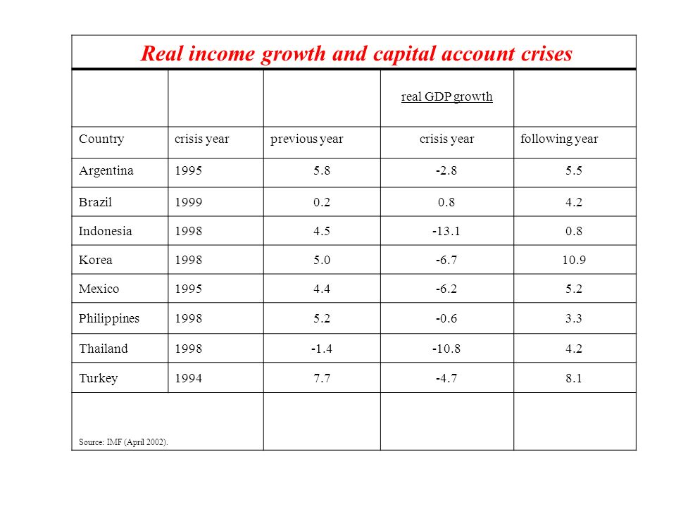 Real income growth and capital account crises
