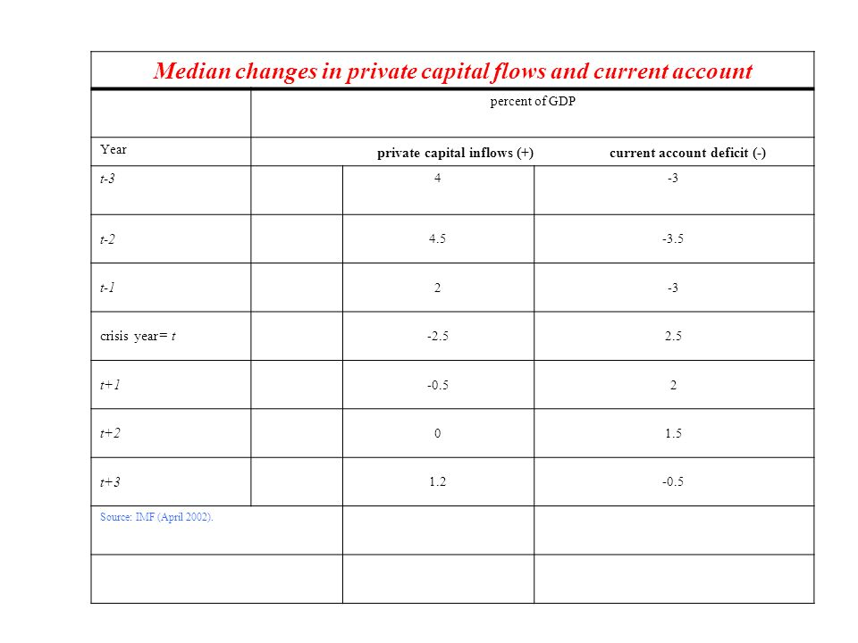 Median changes in private capital flows and current account