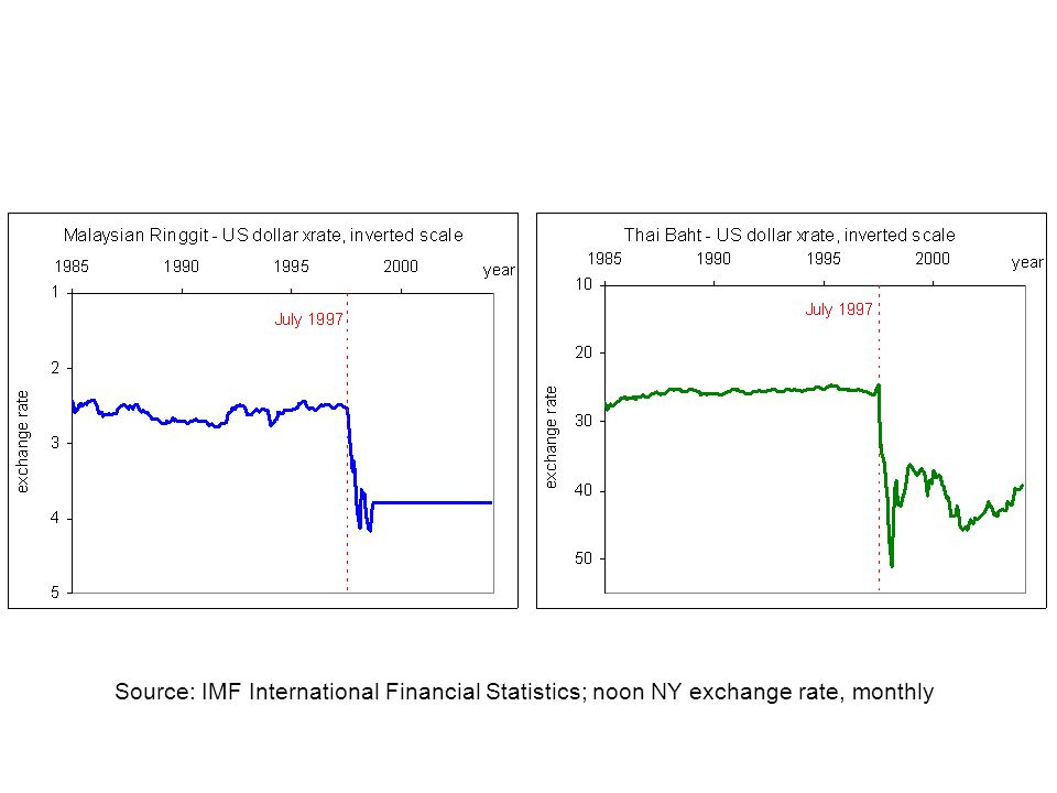 Source: IMF International Financial Statistics; noon NY exchange rate, monthly
