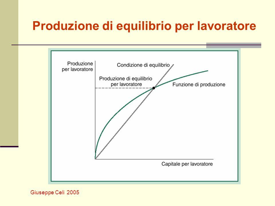 Produzione di equilibrio per lavoratore