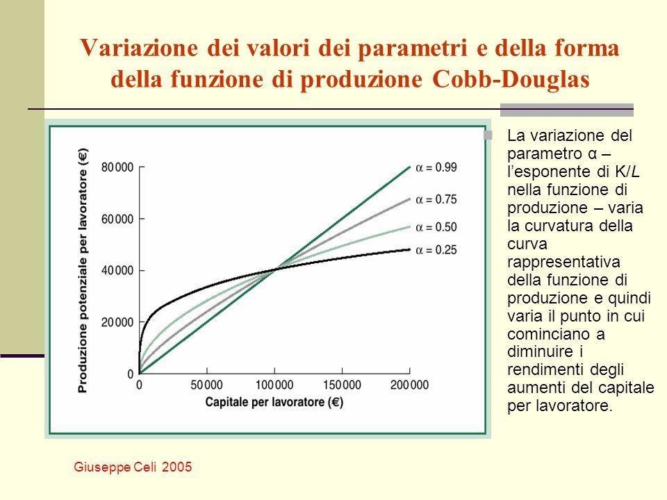 Variazione dei valori dei parametri e della forma della funzione di produzione Cobb-Douglas