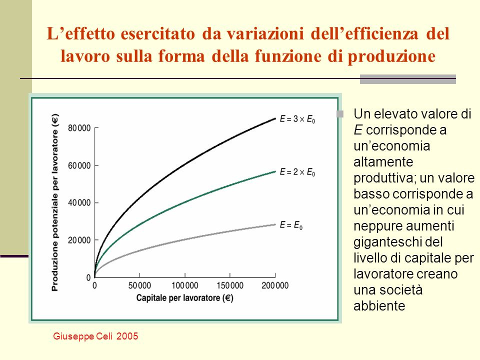 L'effetto esercitato da variazioni dell'efficienza del lavoro sulla forma della funzione di produzione