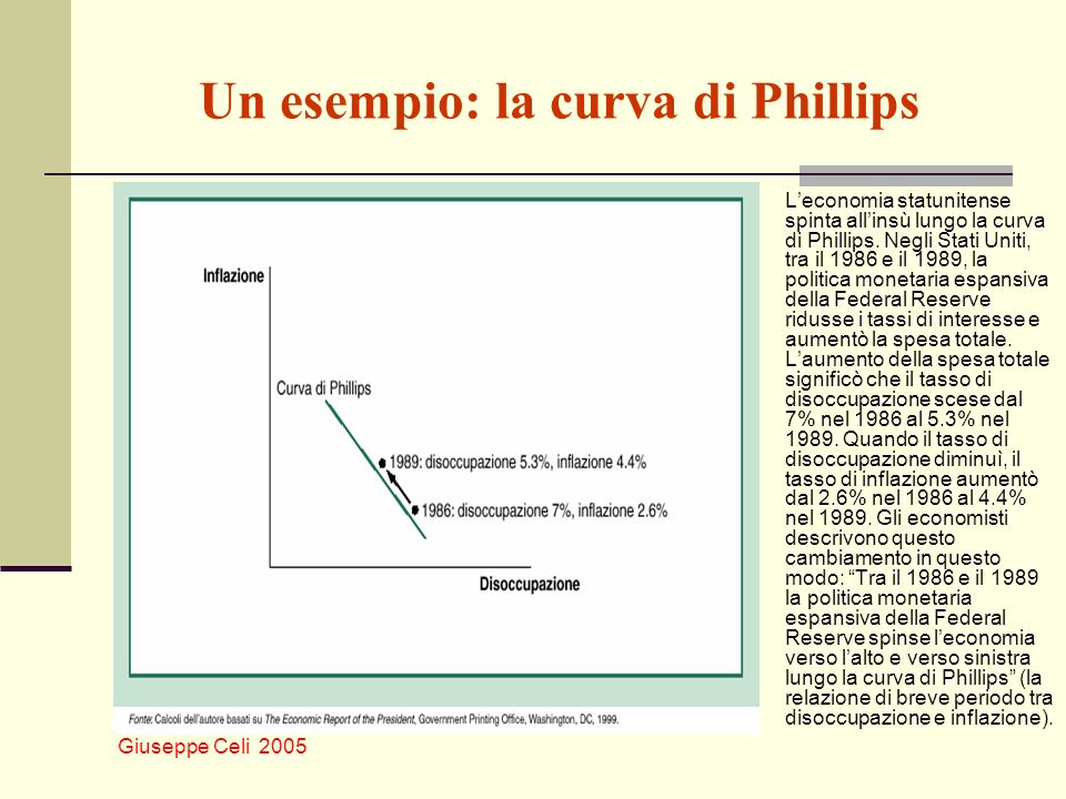 Un esempio: la curva di Phillips