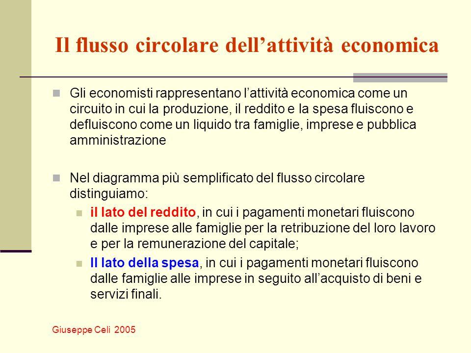 Il flusso circolare dell'attività economica