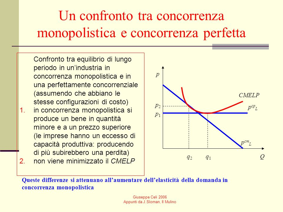 Un confronto tra concorrenza monopolistica e concorrenza perfetta