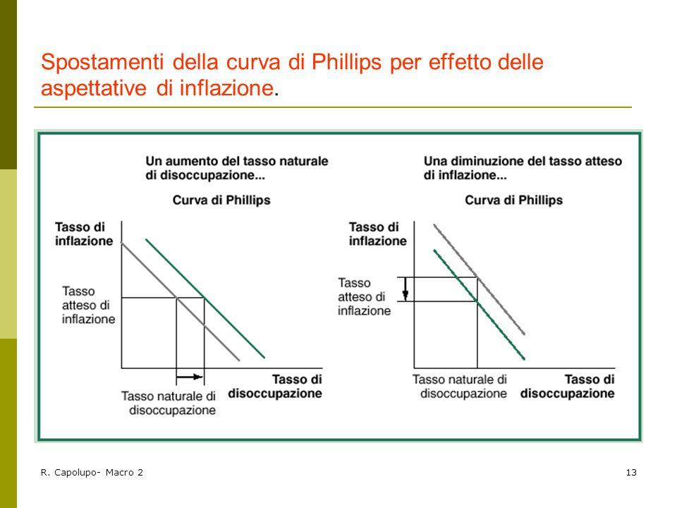 Spostamenti della curva di Phillips per effetto delle aspettative di inflazione.