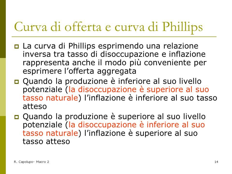 Curva di offerta e curva di Phillips