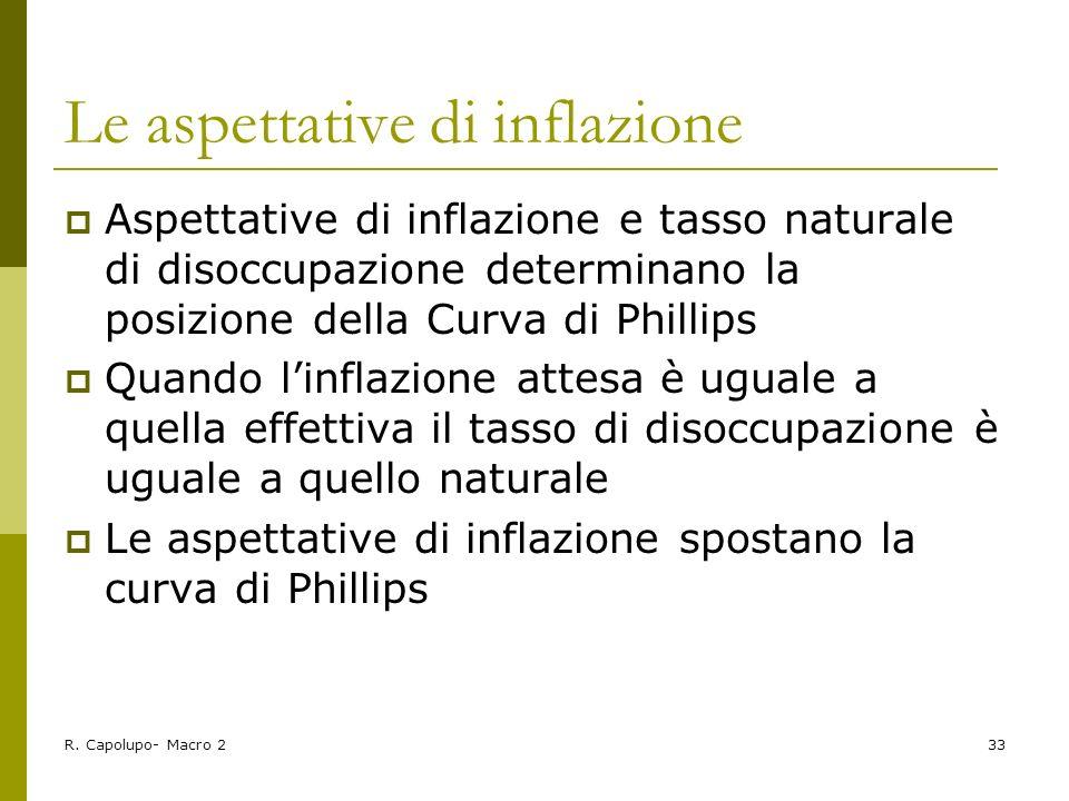 Le aspettative di inflazione