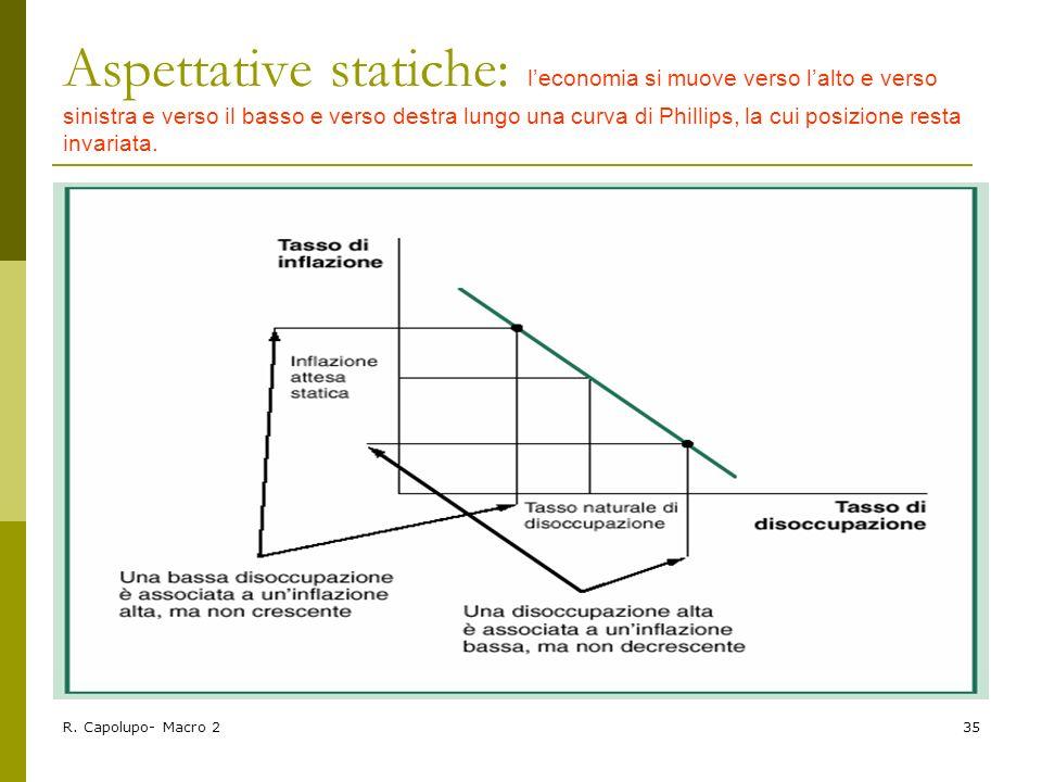 Aspettative statiche: l'economia si muove verso l'alto e verso sinistra e verso il basso e verso destra lungo una curva di Phillips, la cui posizione resta invariata.