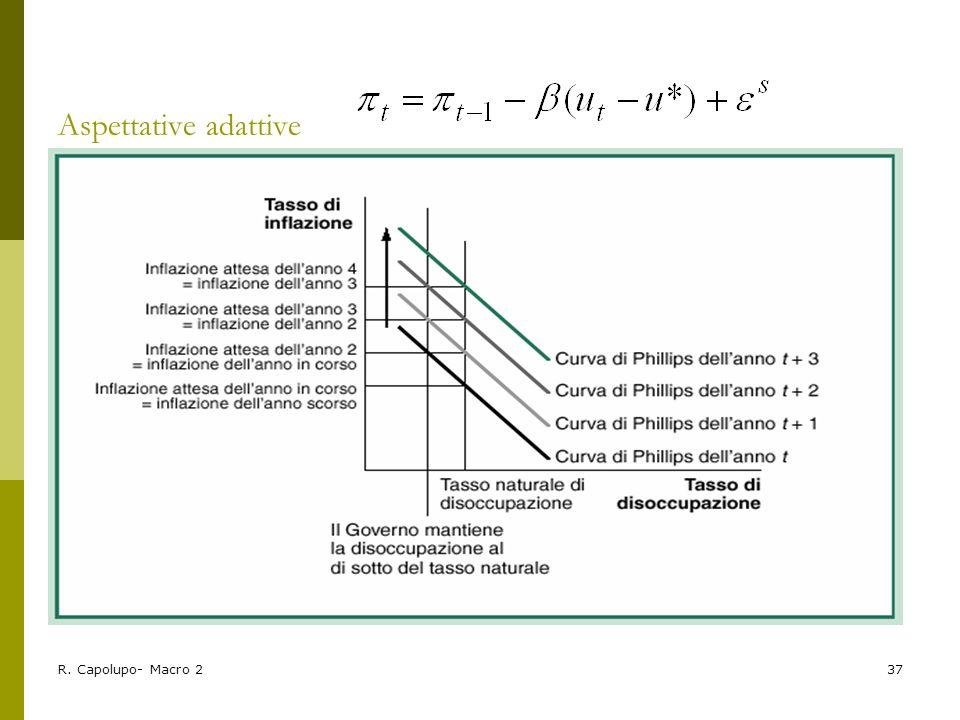 Aspettative adattive R. Capolupo- Macro 2