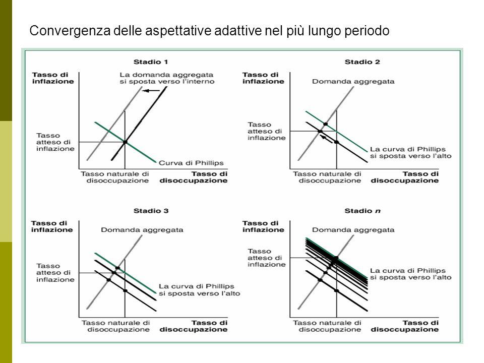 Convergenza delle aspettative adattive nel più lungo periodo