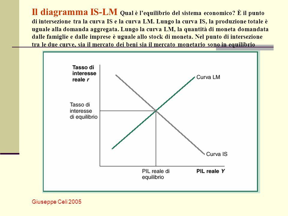 Il diagramma IS-LM Qual è l'equilibrio del sistema economico