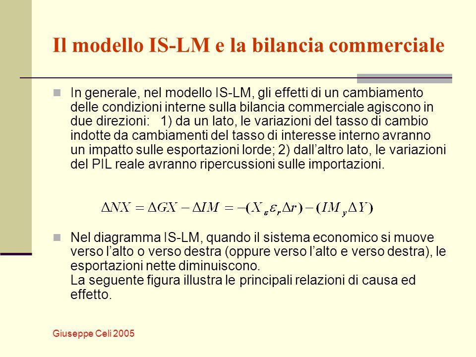 Il modello IS-LM e la bilancia commerciale