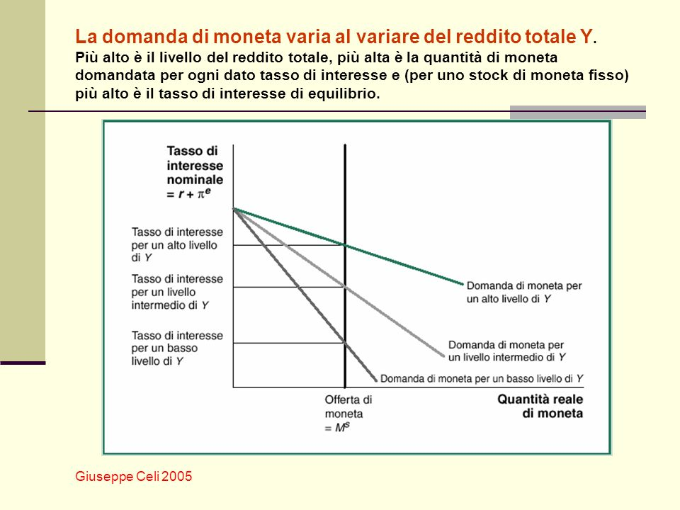 La domanda di moneta varia al variare del reddito totale Y