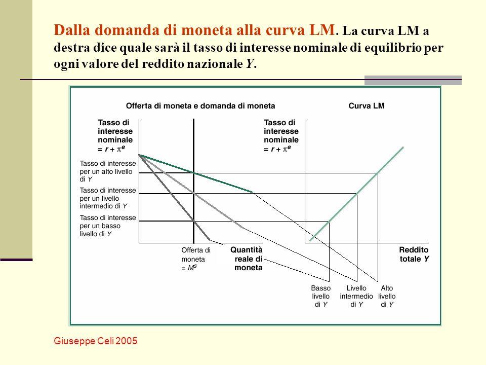 Dalla domanda di moneta alla curva LM