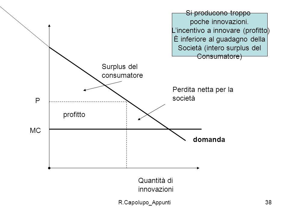 L'incentivo a innovare (profitto) È inferiore al guadagno della