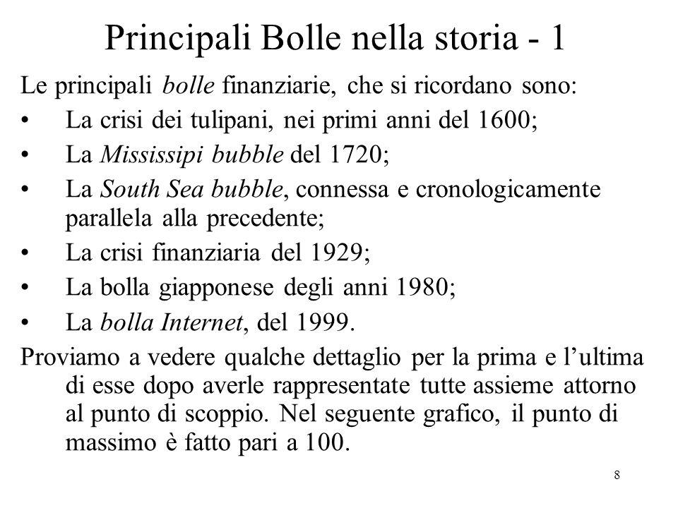 Principali Bolle nella storia - 1