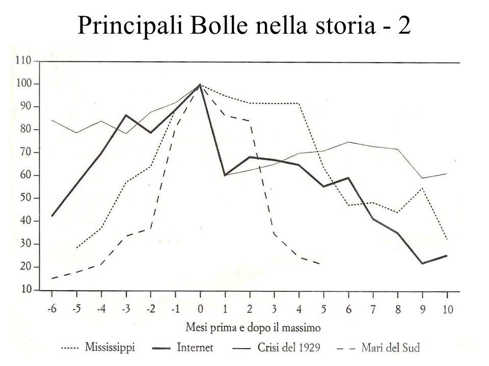 Principali Bolle nella storia - 2