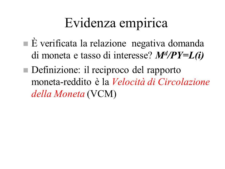 Evidenza empirica È verificata la relazione negativa domanda di moneta e tasso di interesse Md/PY=L(i)