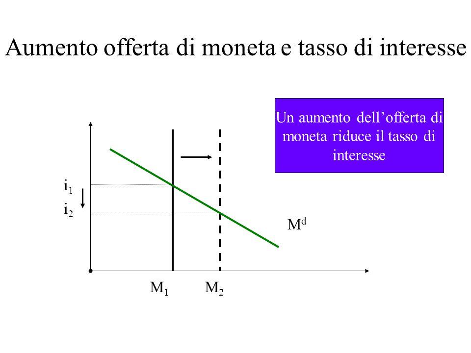 Aumento offerta di moneta e tasso di interesse